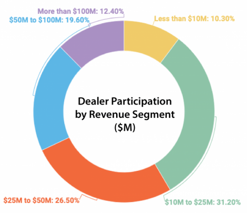 Pie chart showing survey participation by revenue segment